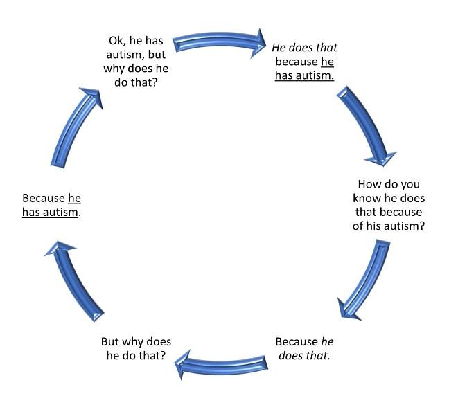 Avoiding the Pitfalls of Circular Reasoning - ASAT Online